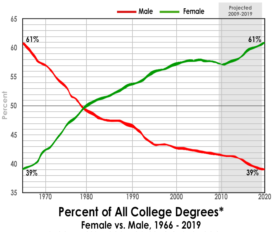 Female grads outweigh male grads